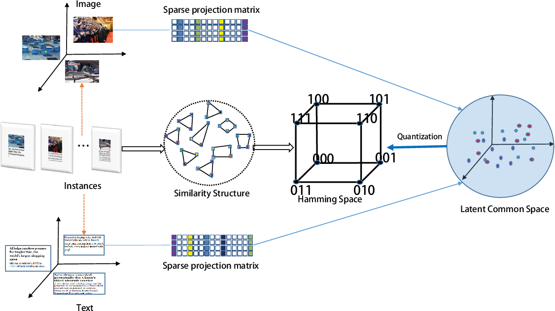 Figure 1 for Unsupervised Concatenation Hashing with Sparse Constraint for Cross-Modal Retrieval