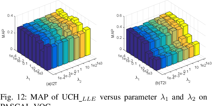 Figure 4 for Unsupervised Concatenation Hashing with Sparse Constraint for Cross-Modal Retrieval