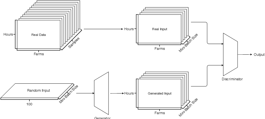 Figure 1 for Generative Adversarial Networks for Operational Scenario Planning of Renewable Energy Farms: A Study on Wind and Photovoltaic