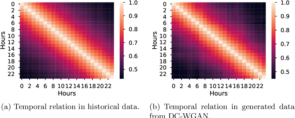 Figure 4 for Generative Adversarial Networks for Operational Scenario Planning of Renewable Energy Farms: A Study on Wind and Photovoltaic