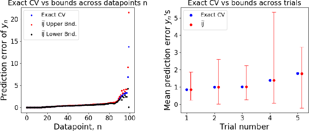 Figure 3 for Approximate Cross-Validation with Low-Rank Data in High Dimensions