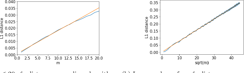 Figure 1 for Learning discrete distributions: user vs item-level privacy