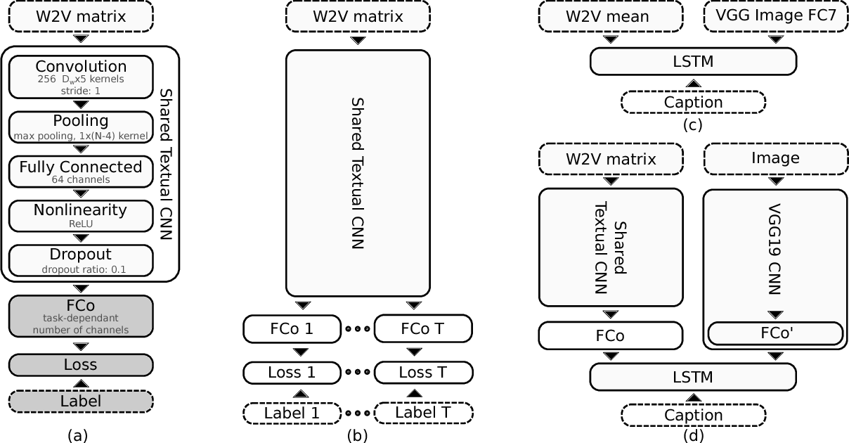 Figure 2 for BreakingNews: Article Annotation by Image and Text Processing