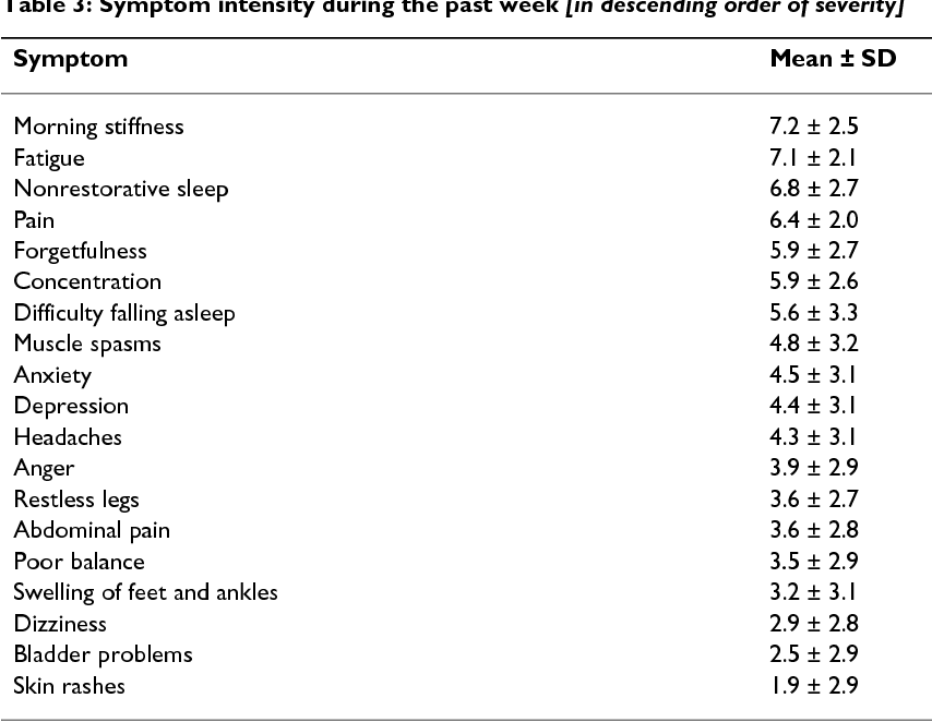 An internet survey of 2,596 people with fibromyalgia