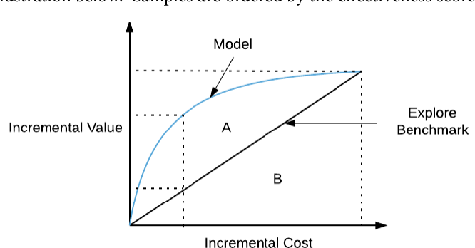 Figure 1 for Heterogeneous Causal Learning for Effectiveness Optimization in User Marketing