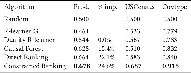 Figure 4 for Heterogeneous Causal Learning for Effectiveness Optimization in User Marketing