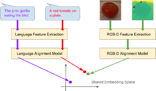 Figure 1 for Practical Cross-modal Manifold Alignment for Grounded Language