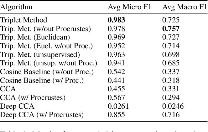 Figure 2 for Practical Cross-modal Manifold Alignment for Grounded Language
