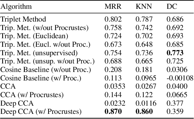 Figure 4 for Practical Cross-modal Manifold Alignment for Grounded Language