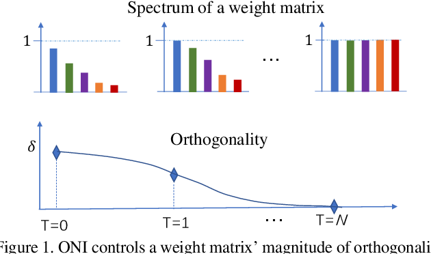 Figure 1 for Controllable Orthogonalization in Training DNNs