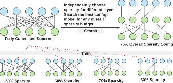 Figure 1 for Omni-sparsity DNN: Fast Sparsity Optimization for On-Device Streaming E2E ASR via Supernet