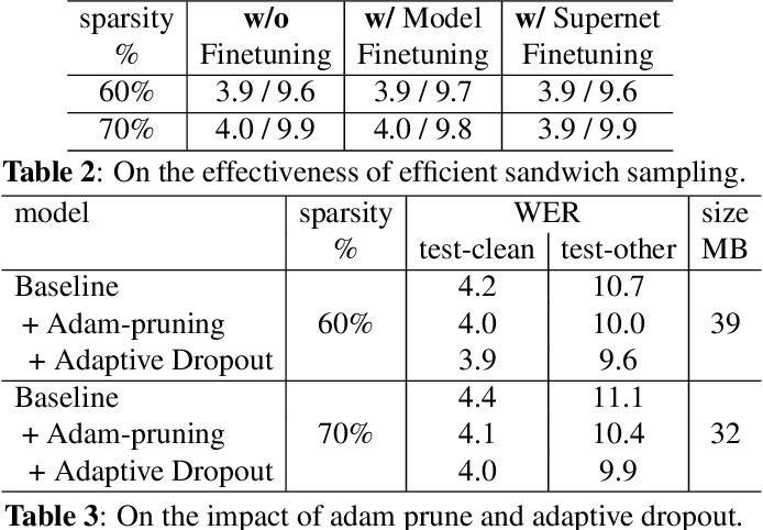 Figure 4 for Omni-sparsity DNN: Fast Sparsity Optimization for On-Device Streaming E2E ASR via Supernet