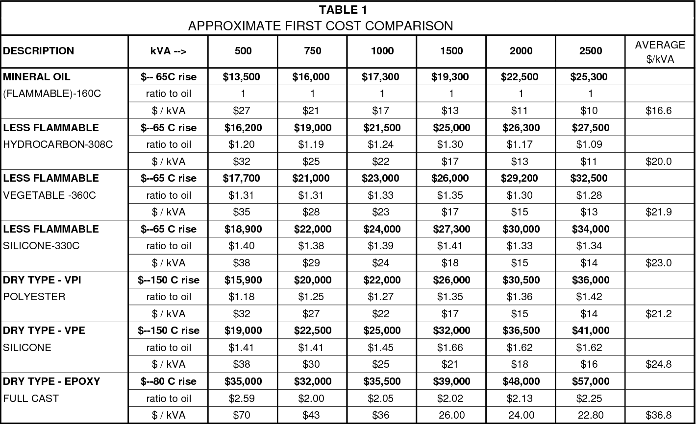 Table 1 From Considerations In Application And Selection Of Unit