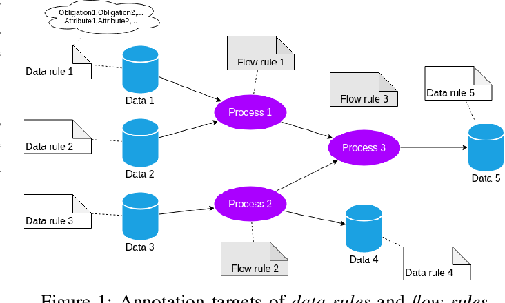 Figure 1 for Towards a computer-interpretable actionable formal model to encode data governance rules