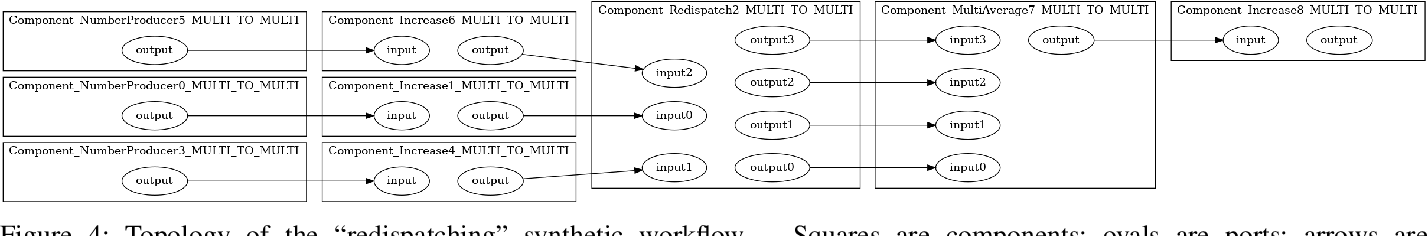Figure 4 for Towards a computer-interpretable actionable formal model to encode data governance rules