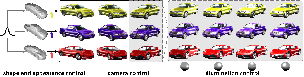 Figure 1 for Neural Graphics Pipeline for Controllable Image Generation