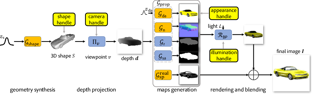 Figure 3 for Neural Graphics Pipeline for Controllable Image Generation