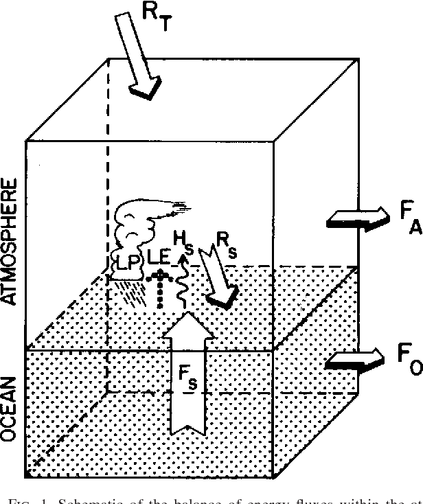 Figure 1 From Using Atmospheric Budgets As A Constraint On Surface