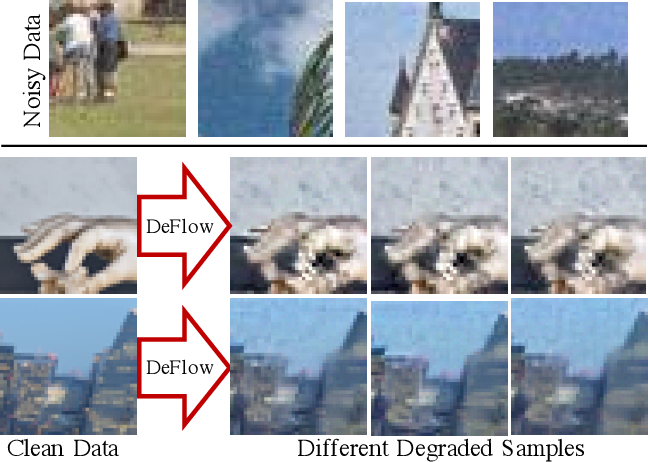 Figure 1 for DeFlow: Learning Complex Image Degradations from Unpaired Data with Conditional Flows