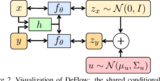 Figure 3 for DeFlow: Learning Complex Image Degradations from Unpaired Data with Conditional Flows