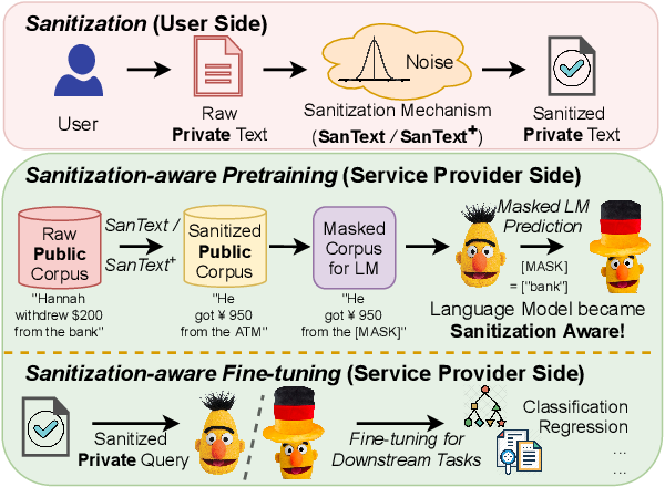 Figure 1 for Differential Privacy for Text Analytics via Natural Text Sanitization