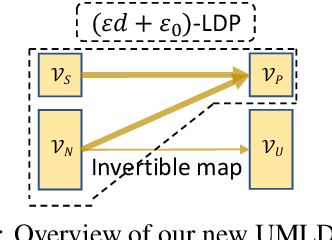 Figure 3 for Differential Privacy for Text Analytics via Natural Text Sanitization