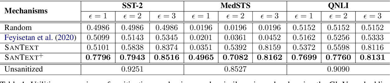 Figure 2 for Differential Privacy for Text Analytics via Natural Text Sanitization