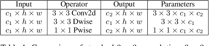 Figure 2 for Depthwise Convolution is All You Need for Learning Multiple Visual Domains