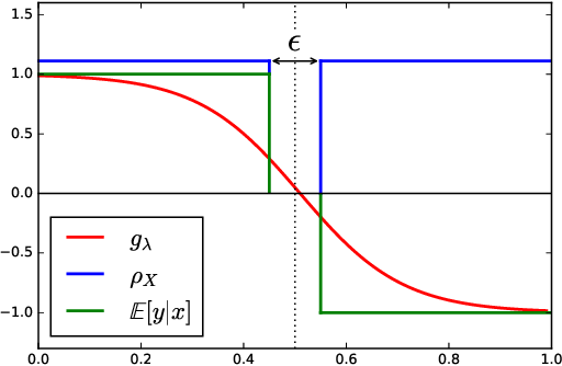 Figure 1 for Exponential convergence of testing error for stochastic gradient methods