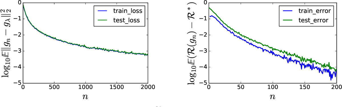 Figure 2 for Exponential convergence of testing error for stochastic gradient methods