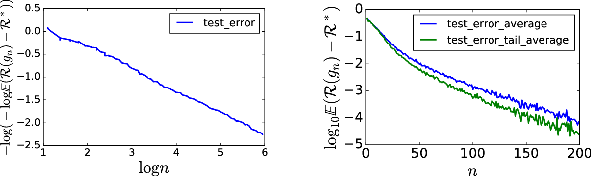 Figure 3 for Exponential convergence of testing error for stochastic gradient methods