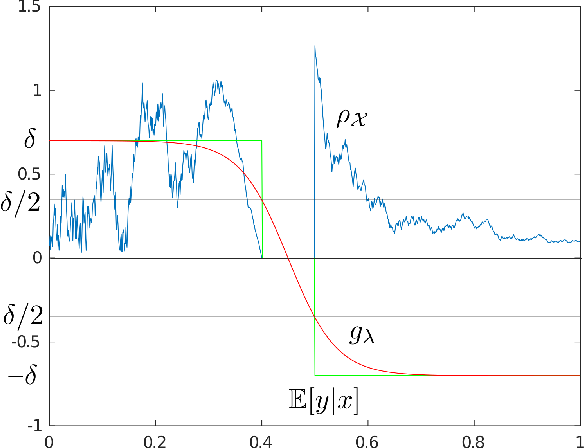 Figure 4 for Exponential convergence of testing error for stochastic gradient methods