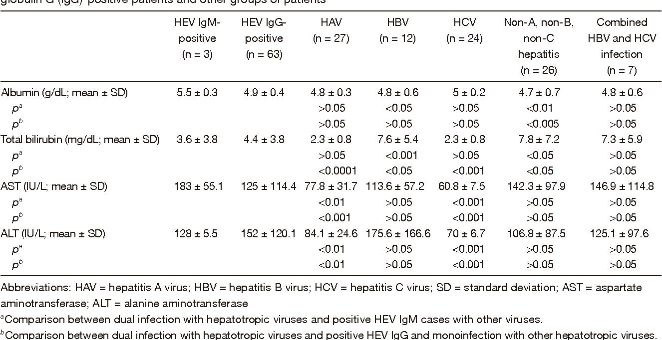 Hepatotrophic Viruses Mtd Bl150 41cd150g163 Engine Parts Diagrams Array Hepatitis E Virus Coinfection With Hepatotropic In Egyptian Rh Semanticscholar Org
