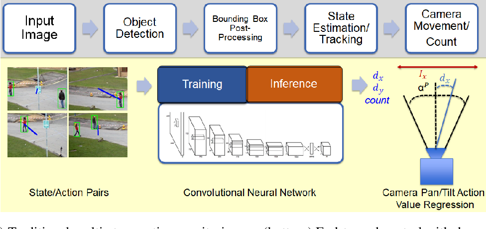 Figure 1 for Imitation-Based Active Camera Control with Deep Convolutional Neural Network