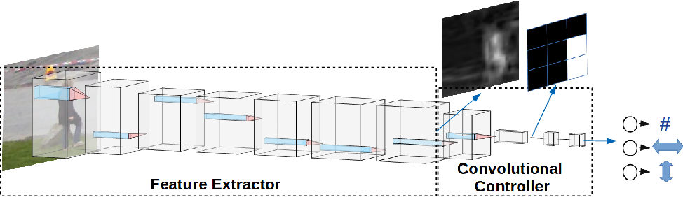 Figure 4 for Imitation-Based Active Camera Control with Deep Convolutional Neural Network