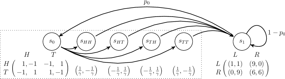Figure 3 for Global Convergence of Multi-Agent Policy Gradient in Markov Potential Games