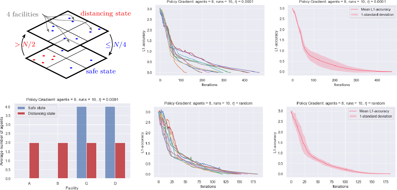 Figure 4 for Global Convergence of Multi-Agent Policy Gradient in Markov Potential Games
