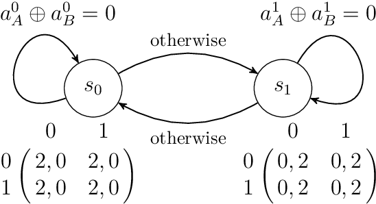 Figure 1 for Global Convergence of Multi-Agent Policy Gradient in Markov Potential Games