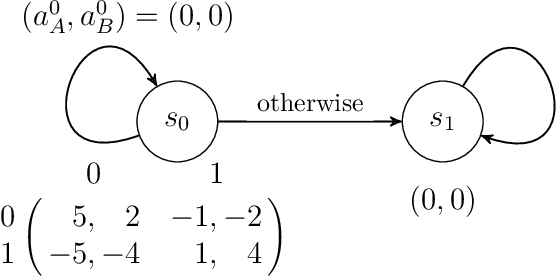 Figure 2 for Global Convergence of Multi-Agent Policy Gradient in Markov Potential Games