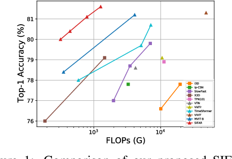 Figure 1 for An Image Classifier Can Suffice For Video Understanding