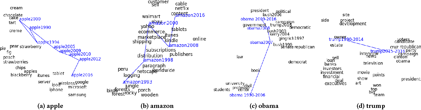 Figure 1 for Dynamic Word Embeddings for Evolving Semantic Discovery