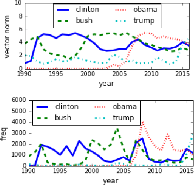 Figure 4 for Dynamic Word Embeddings for Evolving Semantic Discovery