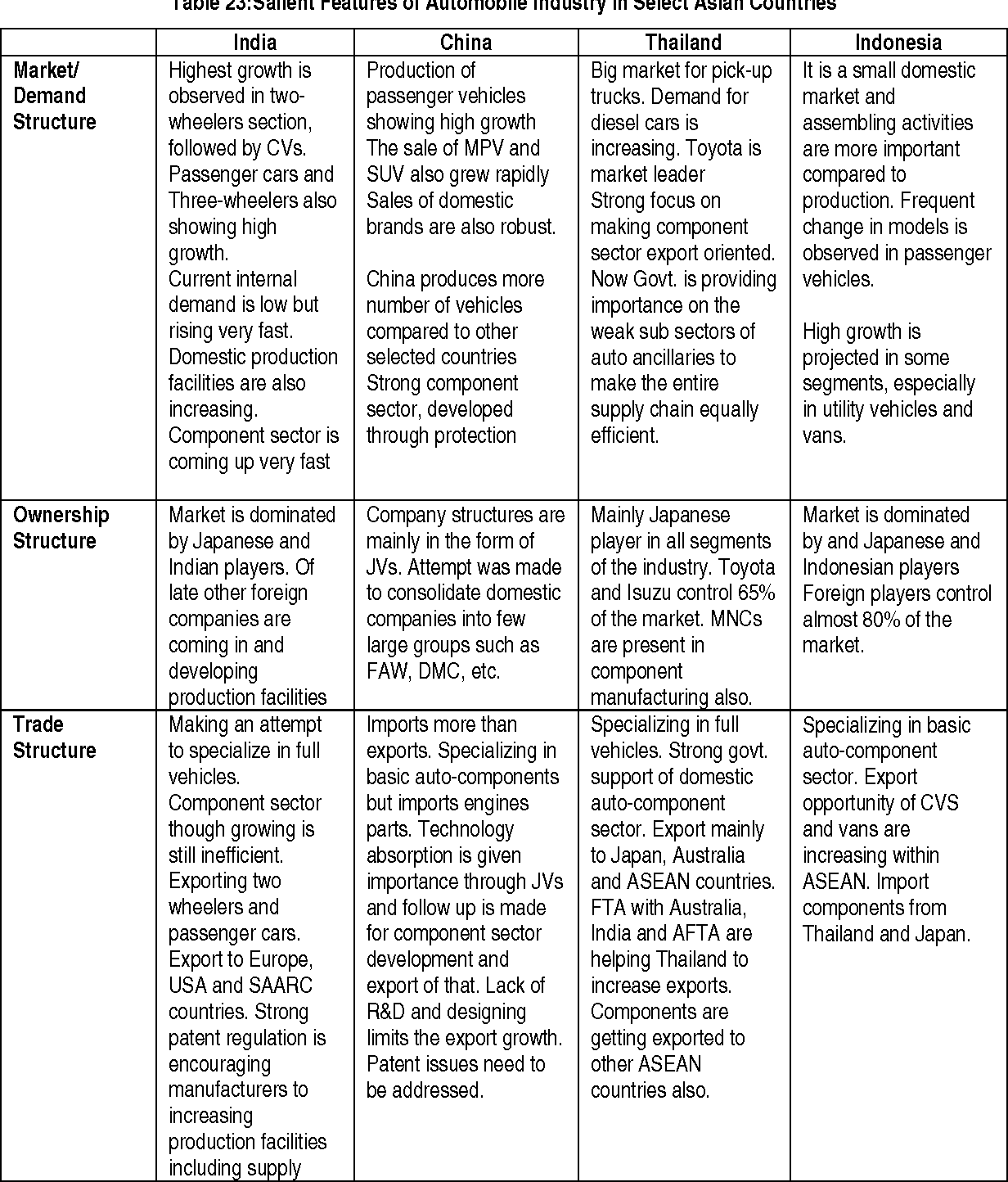 Table 23 from Changing Features of the Automobile Industry