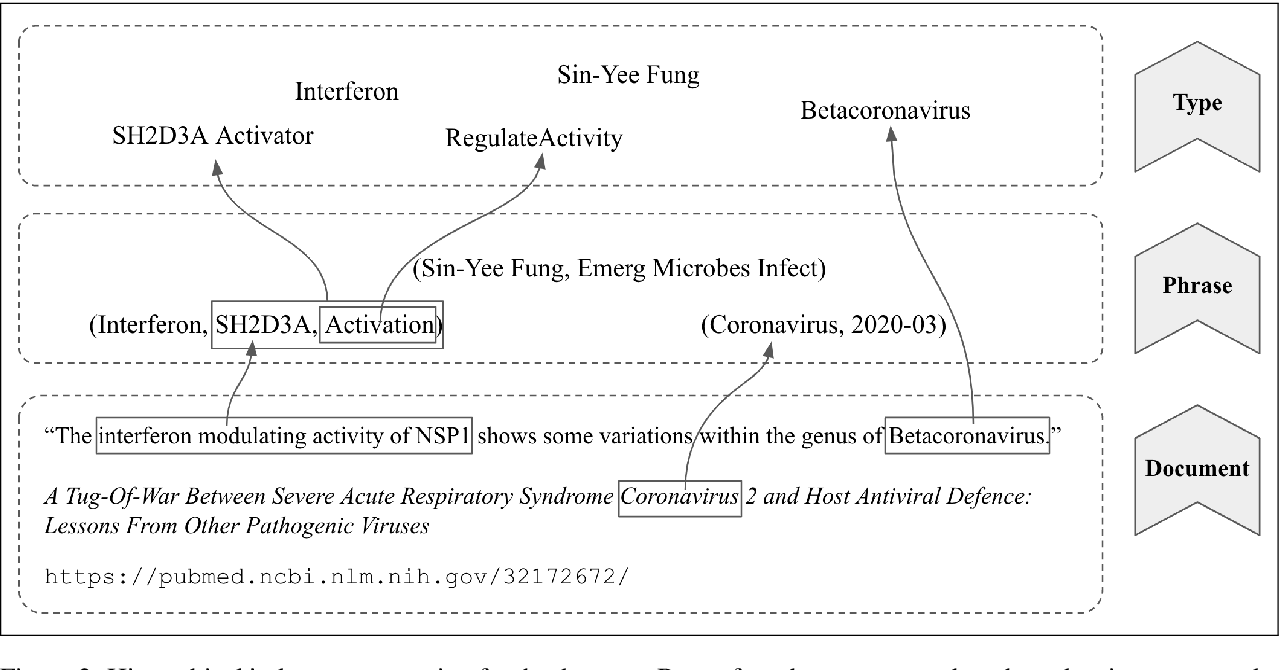Figure 3 for Exploration and Discovery of the COVID-19 Literature through Semantic Visualization