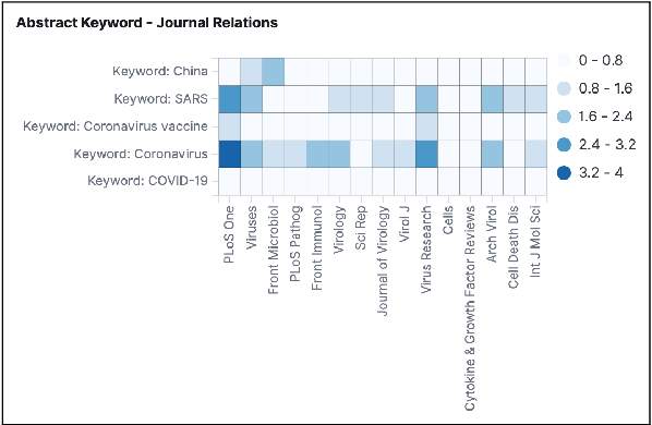 Figure 4 for Exploration and Discovery of the COVID-19 Literature through Semantic Visualization