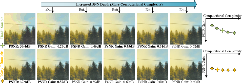 Figure 1 for Early Exit Or Not: Resource-Efficient Blind Quality Enhancement for Compressed Images