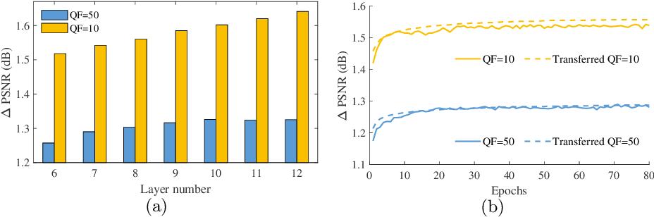 Figure 2 for Early Exit Or Not: Resource-Efficient Blind Quality Enhancement for Compressed Images