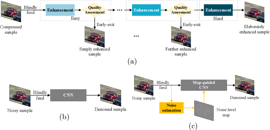 Figure 3 for Early Exit Or Not: Resource-Efficient Blind Quality Enhancement for Compressed Images