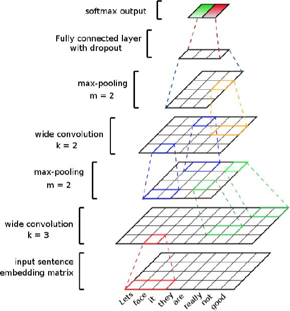 Figure 1 for Benchmarking Multimodal Sentiment Analysis