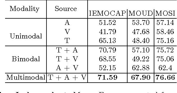 Figure 2 for Benchmarking Multimodal Sentiment Analysis